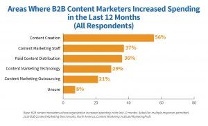The Content Marketing Institute's research on B2B Content Marketer's Budget Allocation for 2018