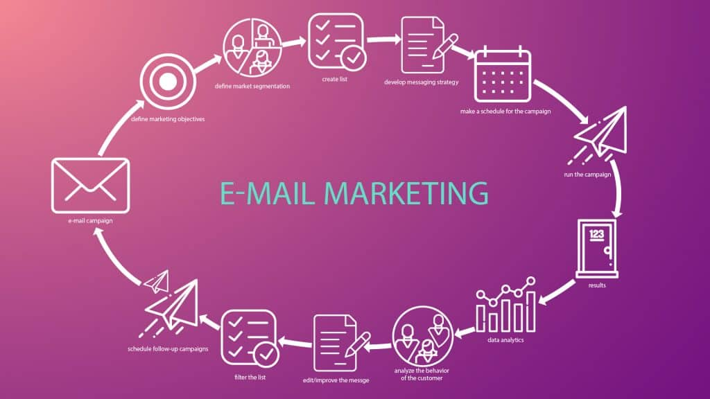 The email marketing creation process from start to finish in an infographic.