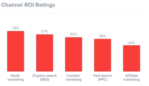 Email Marketing has the highest ROI Ratings out of all marketing channels