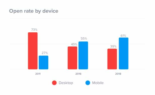 Email Open Rate By Device