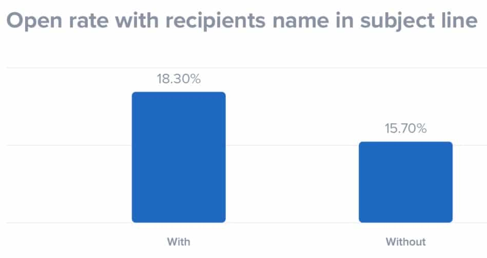 Open rates of emails with subject lines