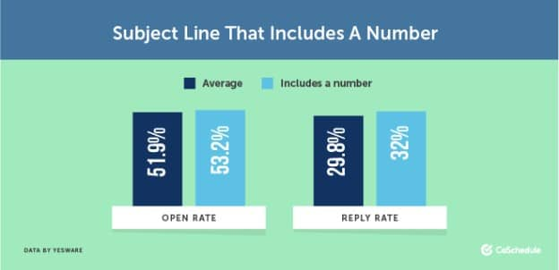 Open and reply rate of subject Lines that includes a number
