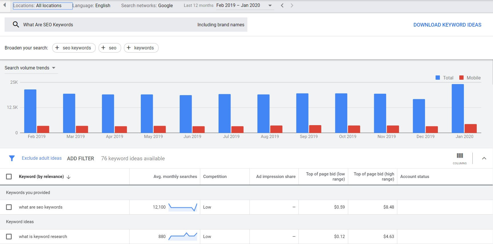 Screenshot from Google Keyword Planner