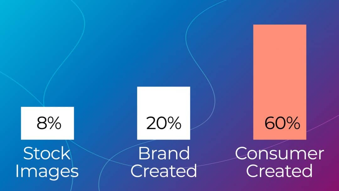 User generated content is the most trusted type of content